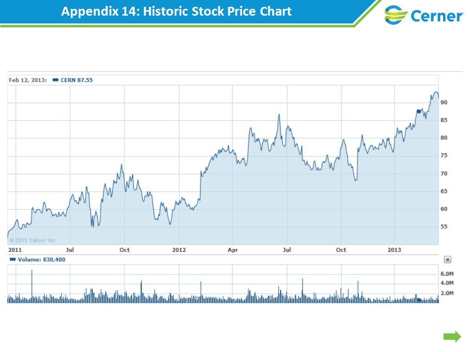 Appendix 14: Historic Stock Price Chart