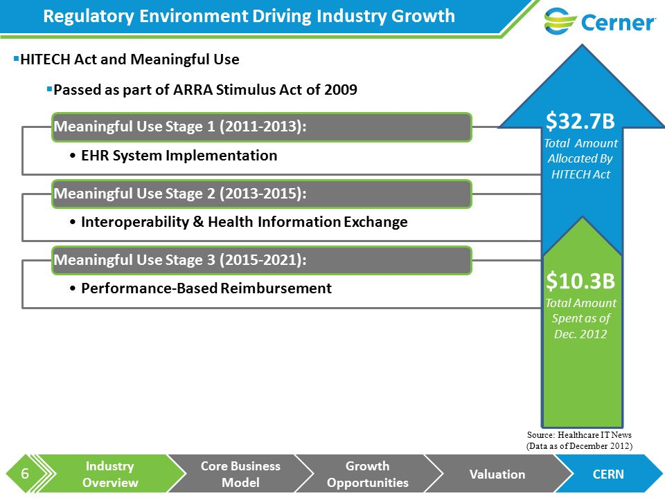 Industry Overview Core Business Model Growth Opportunities ValuationCERN 17 Projected Revenue Mix 5-Year Total Revenue CAGR = 13%