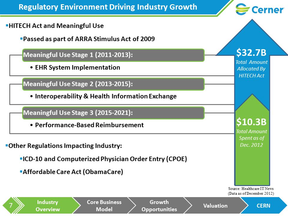 Industry Overview Core Business Model Growth Opportunities ValuationCERN 7 Regulatory Environment Driving Industry Growth  HITECH Act and Meaningful Use  Passed as part of ARRA Stimulus Act of 2009 EHR System Implementation Meaningful Use Stage 1 (2011-2013): Interoperability & Health Information Exchange Meaningful Use Stage 2 (2013-2015): Performance-Based Reimbursement Meaningful Use Stage 3 (2015-2021): $32.7B Total Amount Allocated By HITECH Act $10.3B Total Amount Spent as of Dec.