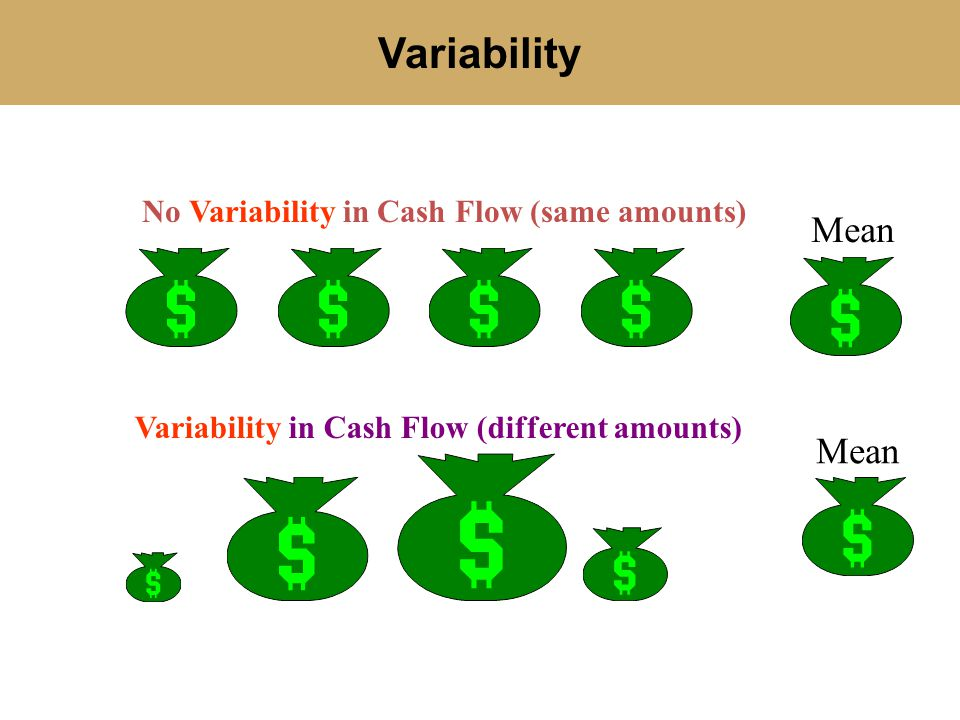 Variability No Variability in Cash Flow (same amounts) Variability in Cash Flow (different amounts) Mean