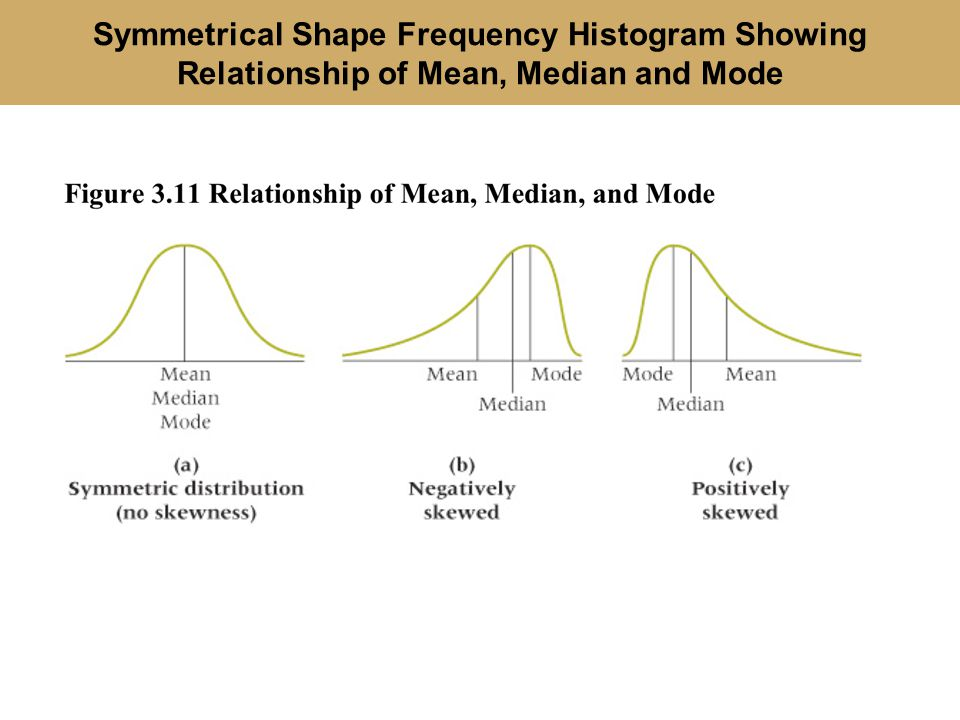 Symmetrical Shape Frequency Histogram Showing Relationship of Mean, Median and Mode