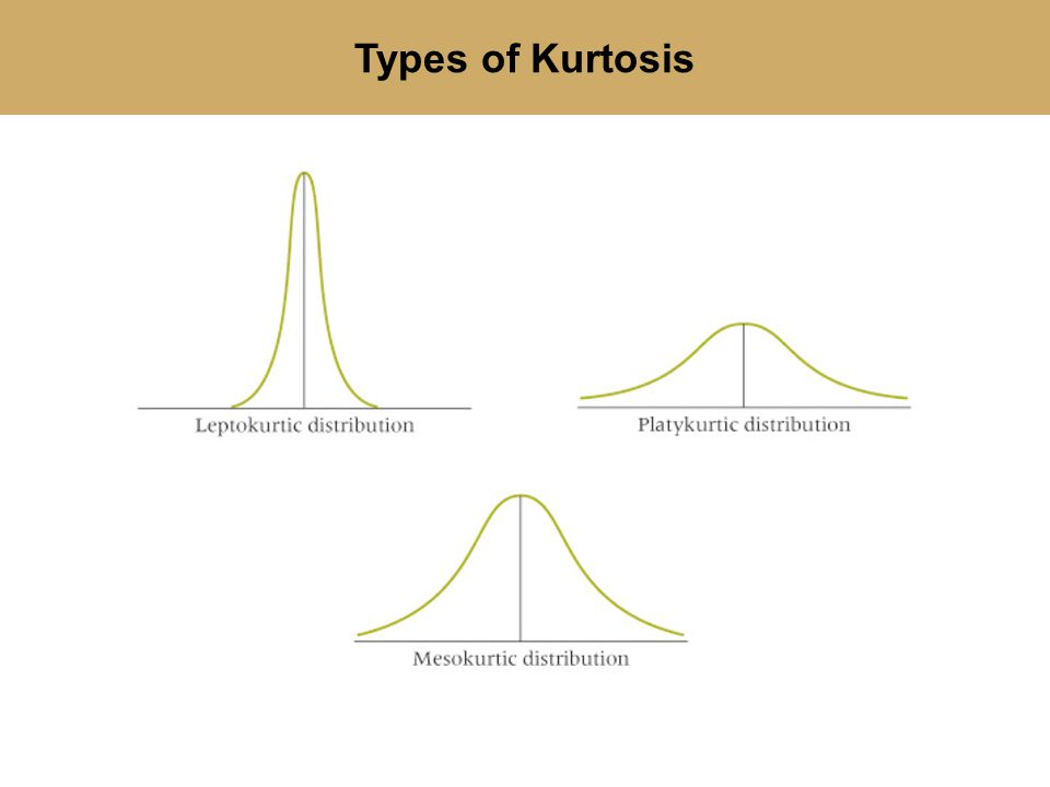 Types of Kurtosis