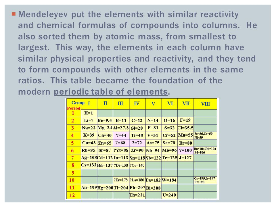  Mendeleyev put the elements with similar reactivity and chemical formulas of compounds into columns.