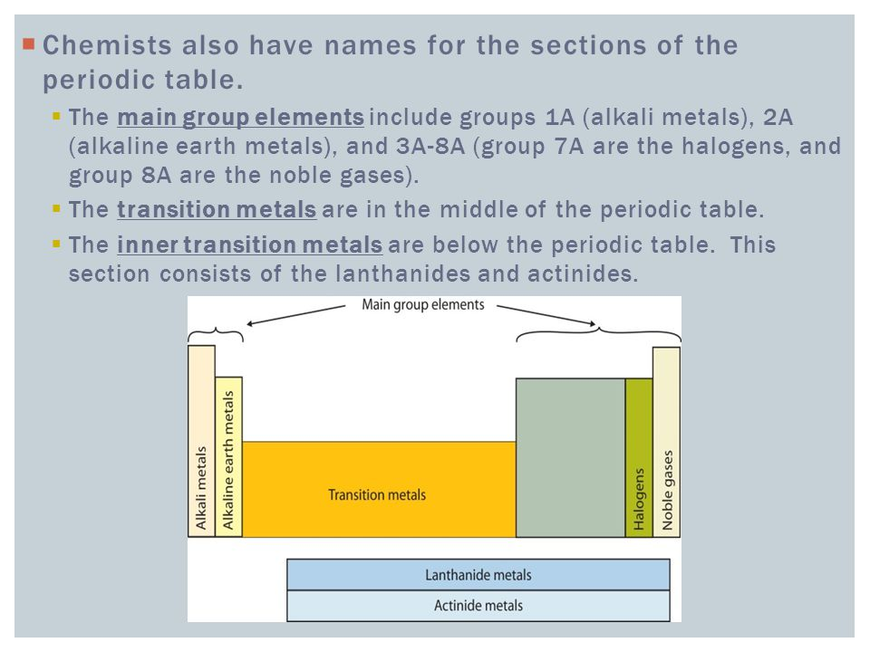  Chemists also have names for the sections of the periodic table.