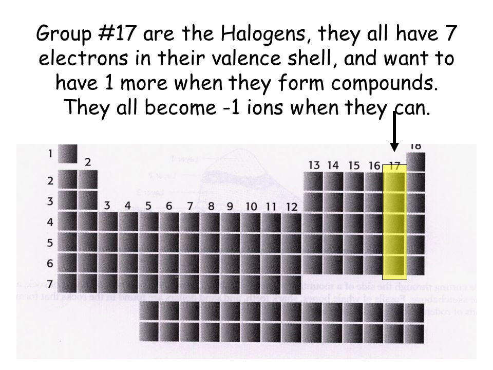 Group #17 are the Halogens, they all have 7 electrons in their valence shell, and want to have 1 more when they form compounds. They all become -1 ion
