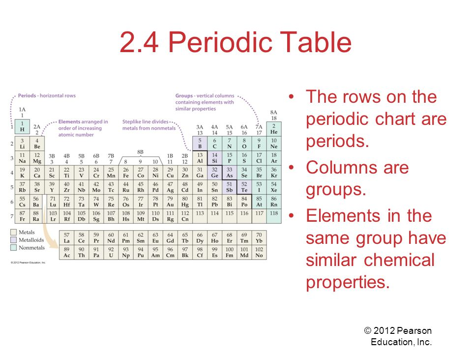 © 2012 Pearson Education, Inc. 2.4 Periodic Table The rows on the periodic chart are periods.