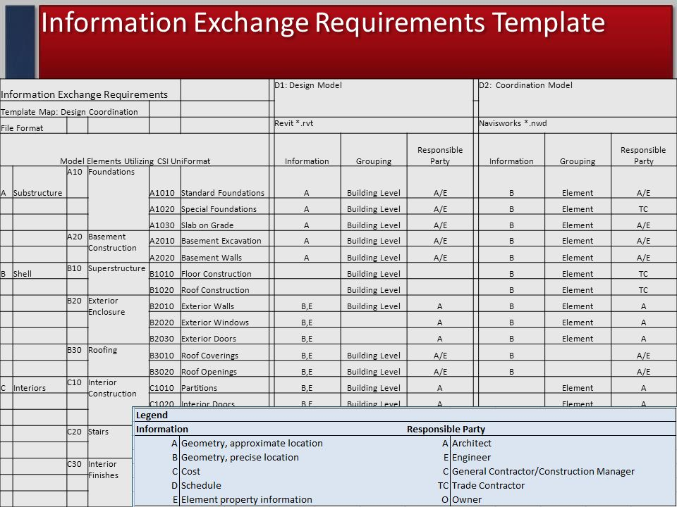 Information Exchange Requirements Template Information Exchange Requirements D1: Design Model D2: Coordination Model Template Map: Design Coordination File Format Revit *.rvt Navisworks *.nwd Model Elements Utilizing CSI UniFormat InformationGrouping Responsible Party InformationGrouping Responsible Party ASubstructure A10Foundations A1010Standard Foundations ABuilding LevelA/E BElementA/E A1020Special Foundations ABuilding LevelA/E BElementTC A1030Slab on Grade ABuilding LevelA/E BElementA/E A20Basement Construction A2010Basement Excavation ABuilding LevelA/E BElementA/E A2020Basement Walls ABuilding LevelA/E BElementA/E BShell B10Superstructure B1010Floor Construction Building Level BElementTC B1020Roof Construction Building Level BElementTC B20Exterior Enclosure B2010Exterior WallsB,EBuilding LevelABElementA B2020Exterior WindowsB,E ABElementA B2030Exterior DoorsB,E ABElementA B30Roofing B3010Roof CoveringsB,EBuilding LevelA/EB B3020Roof OpeningsB,EBuilding LevelA/EB CInteriors C10Interior Construction C1010Partitions B,EBuilding LevelA ElementA C1020Interior Doors B,EBuilding LevelA ElementA C1030Fittings B,EBuilding LevelA/E ElementC C20Stairs C2010Stair Construction A,E A/E ElementTC C2020Stair Finishes E A A A C30Interior Finishes C3010Wall Finishes E A A A C3020Floor Finishes E A A A C3030Ceiling Finishes E A A A
