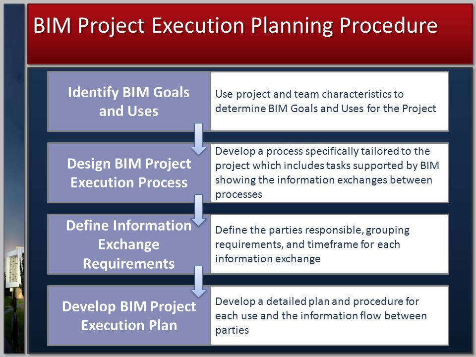 Design BIM Project Execution Process Define Information Exchange Requirements Develop BIM Project Execution Plan Identify BIM Goals and Uses Use proje