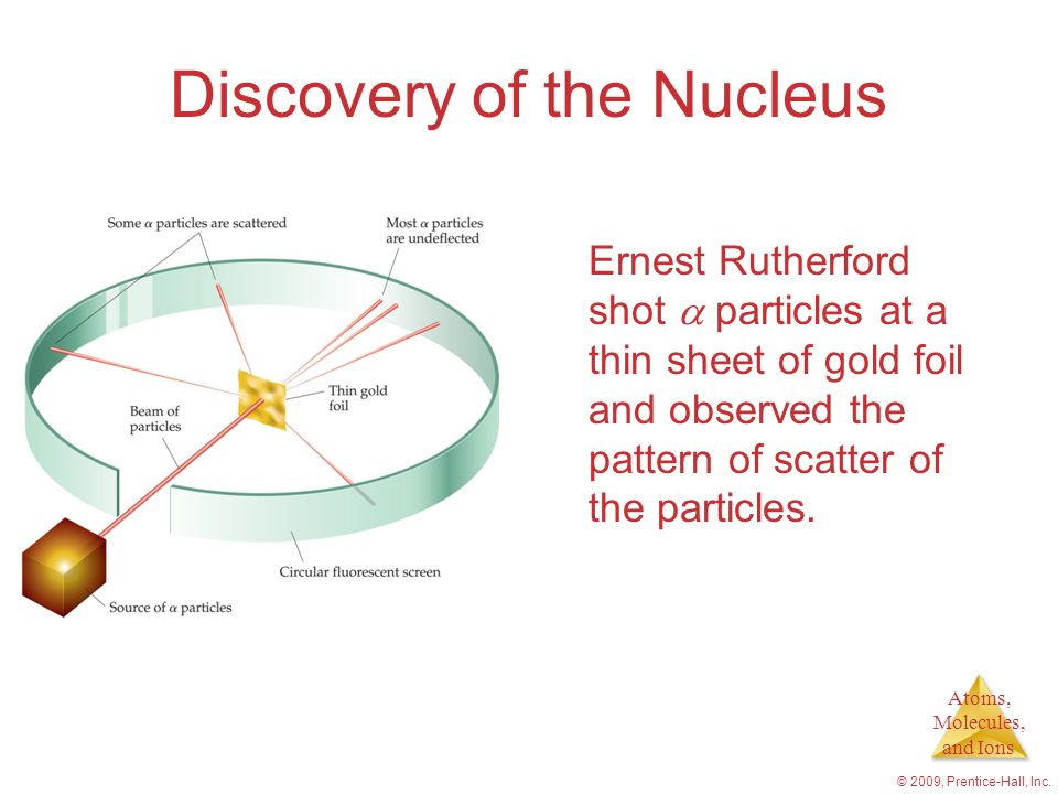 Atoms, Molecules, and Ions © 2009, Prentice-Hall, Inc. Discovery of the Nucleus Ernest Rutherford shot  particles at a thin sheet of gold foil and ob