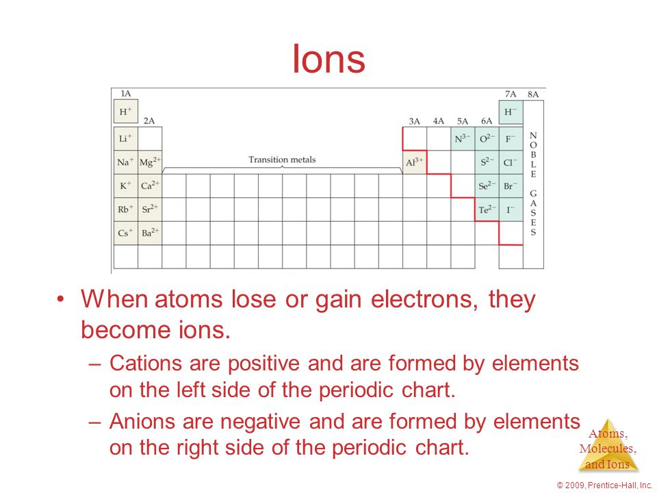 Atoms, Molecules, and Ions © 2009, Prentice-Hall, Inc. Ions When atoms lose or gain electrons, they become ions. –Cations are positive and are formed