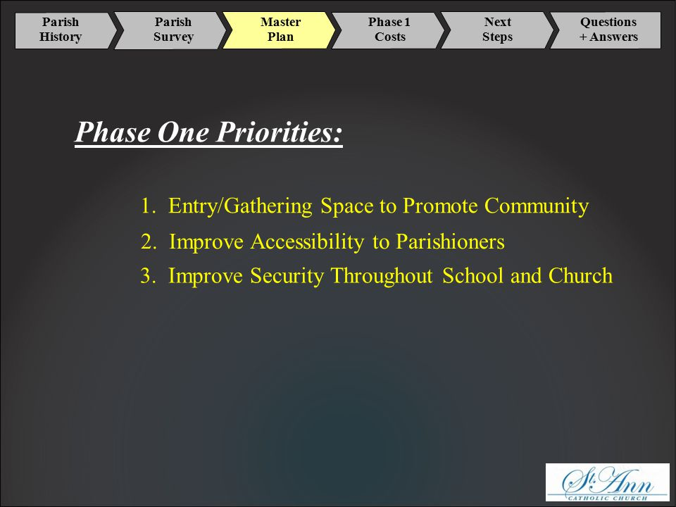 Parish History Master Plan Phase 1 Costs Next Steps Parish Survey Questions + Answers Phase One Priorities: 2.