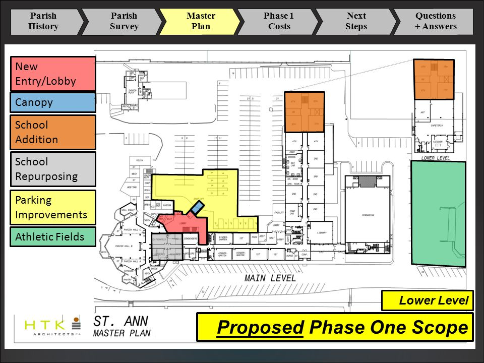 Parish History Master Plan Phase 1 Costs Next Steps Parish Survey Questions + Answers Lower Level New Entry/Lobby Canopy Parking Improvements School Addition School Repurposing Athletic Fields Proposed Phase One Scope