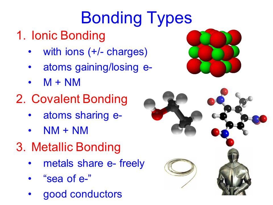 Unit 5: Bonding and Inorganic Nomenclature Chemistry NaClO 3 Fe(ClO 3 ) 2 lithium nitrate lithium nitride lithium nitrite lead (II) sulfide barium sul