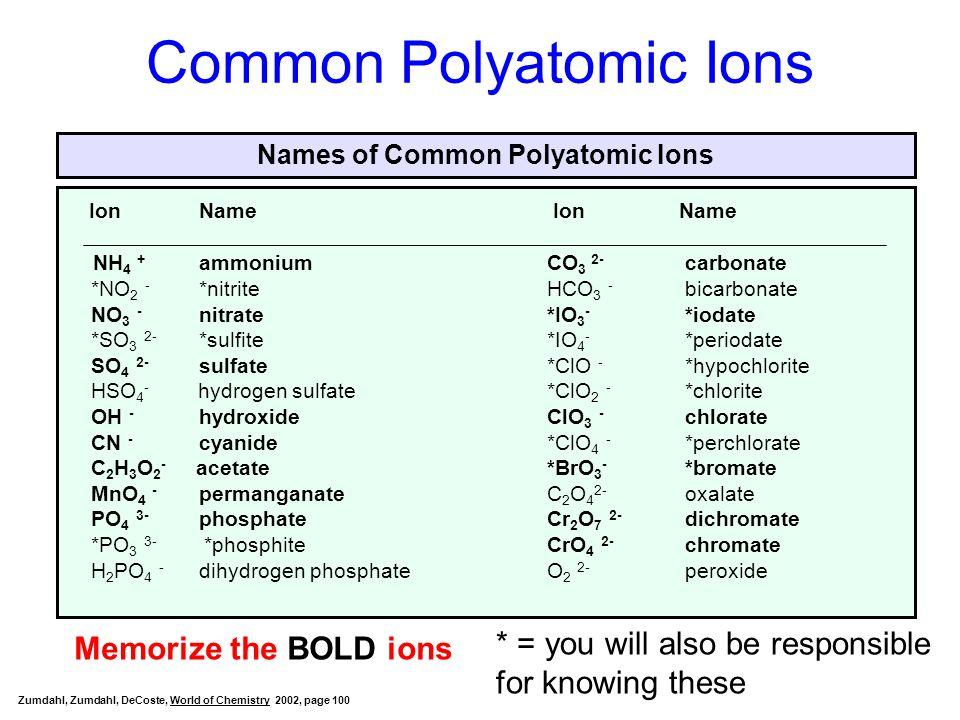 fluoride sulfide bromide diphosphide iodide tetrachloride oxide phosphide iridium (III) calcium titanium (IV) hydrochloric acid barium trinitrogen hydrofluoric acid zinc nitrogen gold (III) sodium Ir Ca Ti H Ba N 3 H Zn N Au Na F 3 S S 2 Cl(aq) Br 2 P 2 F(aq) I 2 Cl 4 2 O 3 3 P Ionic/variable Ionic/fixed Ionic/variable Acid Ionic/fixed Covalent Acid Ionic/fixed Covalent Ionic/variable Ionic/fixed Overall Nomenclature Practice