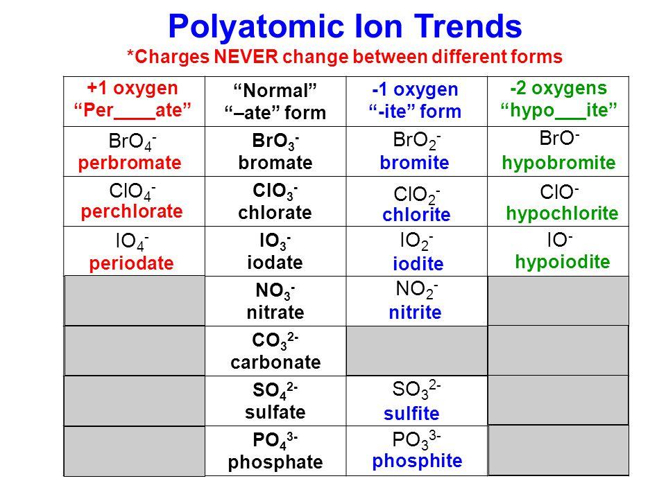 dichromate hydroxide acid acetate acid sulfate cyanide nitrite chlorate phosphate acid iridium (III) calcium nitric platinum (II) bromous strontium potassium zinc manganese (IV) gold (III) sulfurous (Cr 2 O 7 ) 3 (OH) 2 NO 3 (aq) (CH 3 COO) 2 BrO 2 (aq) SO 4 CN (NO 2 ) 2 (ClO 3 ) 4 PO 4 SO 3 (aq) Ir 2 Ca H Pt H Sr K Zn Mn Au H2H2 Ionic/variable Ionic/fixed Acid Ionic/variable Acid Ionic/fixed Ionic/variable Acid Ionic Nomenclature Practice