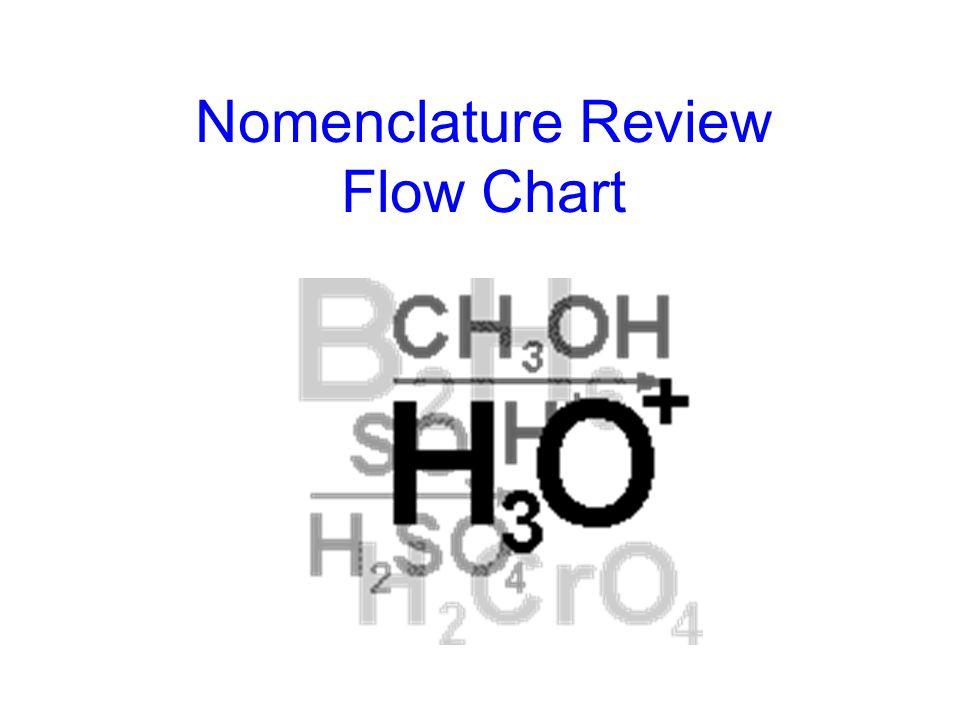 Empirical Formula and Molecular Formula Compound Molecular Formula Empirical Formula glucoseC 6 H 12 O 6 propaneC3H8C3H8 butaneC 4 H 10 naphthaleneC 1