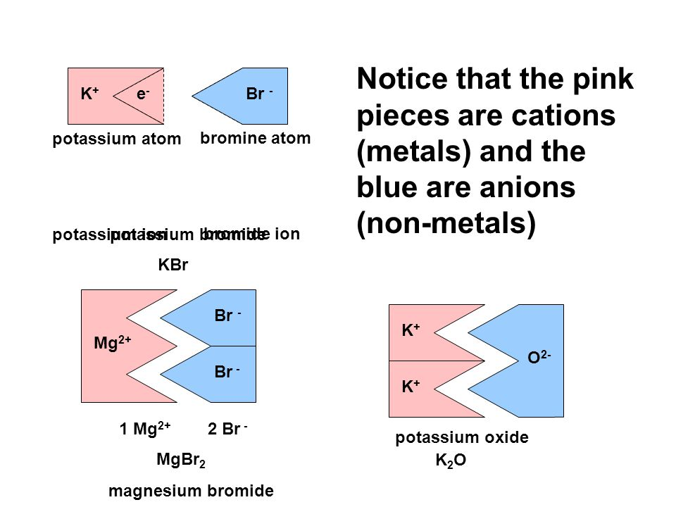 O 2- K+K+ K+K+ Mg 2+ Br - K Br potassium atom bromine atom e-e- e-e- Br - K+K+ potassium ion bromide ion potassium bromide KBr MgBr 2 K2OK2O magnesium bromide potassium oxide Notice that the pink pieces are cations (metals) and the blue are anions (non-metals) 1 Mg 2+ 2 Br -