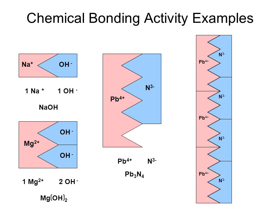 Chemical Bonding Activity Examples Na + Pb 4+ OH - Mg 2+ OH - N 3- Pb 4+ N 3- Pb 4+ N 3- Pb 4+ N 3- Pb 4+ N 3- Pb 3 N 4 1 Mg 2+ 2 OH - Mg OH 2 1 Na + 1 OH - NaOH