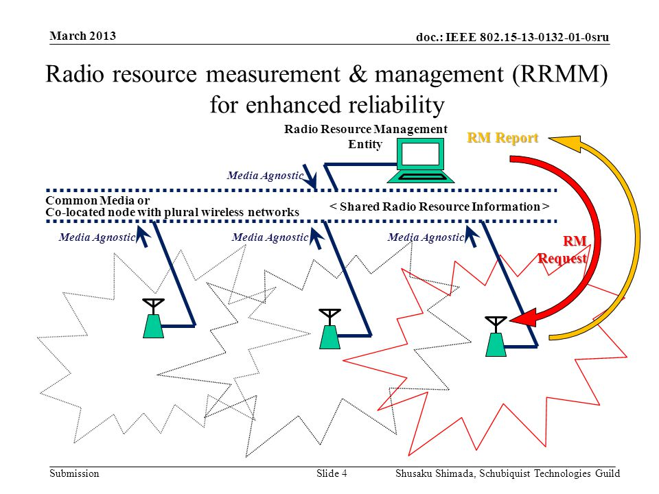 doc.: IEEE 802.15-13-0132-01-0sru Submission March 2013 Shusaku Shimada, Schubiquist Technologies GuildSlide 5 Common network management by shared information Common network manager is going to be feasible by sharing each information of co-existing network in same area, e.g.