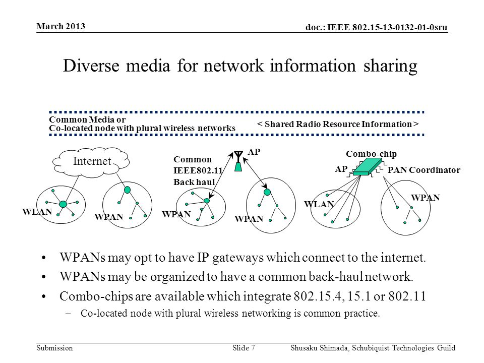 doc.: IEEE 802.15-13-0132-01-0sru Submission March 2013 Shusaku Shimada, Schubiquist Technologies GuildSlide 8 Examples of measurement procedures to be defined Existing channel Scan (ED/Passive/Active) has to be a base.