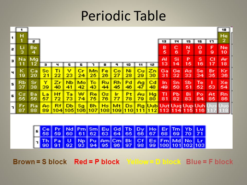 Periodic Table Brown = S block Red = P block Yellow = D block Blue = F block