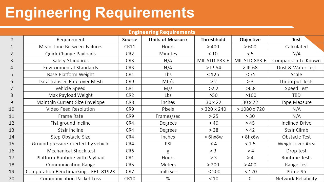 Engineering Requirements #RequirementSourceUnits of MeasureThreshholdObjectiveTest 1Mean Time Between FailuresCR11Hours> 400> 600Calculated 2Quick Change PayloadsCR2Minutes< 10< 5N/A 3Safety StandardsCR3N/AMIL-STD-883-E Comparison to Known 4Environmental StandardsCR3N/A > IP-54> IP-68Dust & Water Test 5Base Platform WeightCR1Lbs< 125 < 75Scale 6Data Transfer Rate over MeshCR9Mb/s > 2> 3Throutput Tests 7Vehicle SpeedCR1M/s >2.2 >6.8Speed Test 8Max Payload WeightCR2Lbs >50 >100TBD 9Maintain Current Size EnvelopeCR8inches 30 x 22 Tape Measure 10Video Feed ResolutionCR9Pixels > 320 x 240 > 1080 x 720N/A 11Frame RateCR9Frames/sec > 25> 30N/A 12Flat ground inclineCR4Degrees > 40> 45Inclined Drive 13Stair InclineCR4Degrees > 38> 42Stair Climb 14Step Obstacle SizeCR4Inches > 6hx8w> 8hx6wObstacle Test 15Ground pressure exerted by vehicleCR4PSI < 4< 1.5Weight over Area 16 Mechanical Shock testCR6g> 3 > 4Drop test 17Platform Runtime with PayloadCR1Hours > 3> 4Runtime Tests 18Communication RangeCR5Meters> 200> 400Range Test 19Computation Benchmarking - FFT 8192KCR7milli sec < 500 < 120Prime 95 20Communication Packet LossCR10% < 100Network Reliability