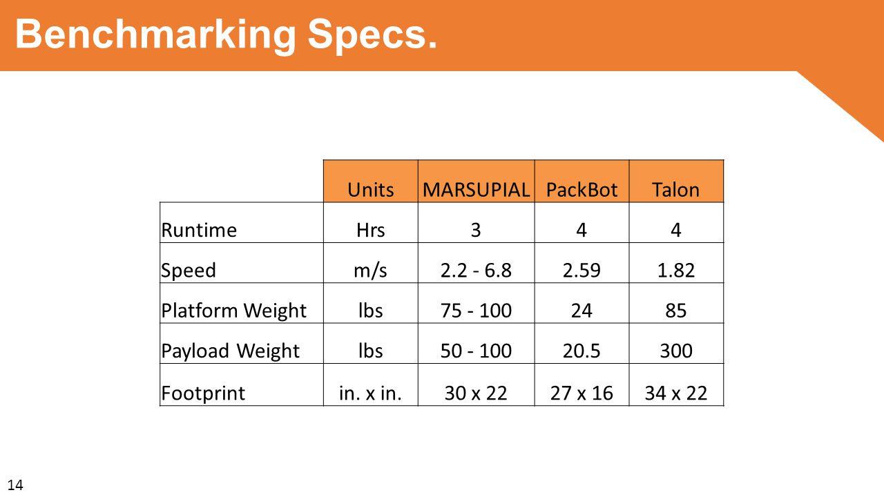 Benchmarking Specs.