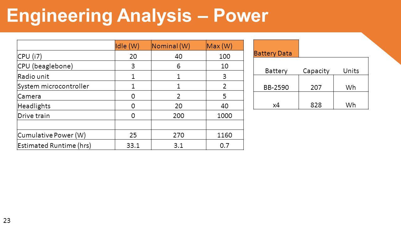 Engineering Analysis – Power Idle (W)Nominal (W)Max (W) CPU (i7)2040100 CPU (beaglebone)3610 Radio unit113 System microcontroller112 Camera025 Headlights02040 Drive train02001000 Cumulative Power (W)252701160 Estimated Runtime (hrs)33.13.10.7 Battery Data BatteryCapacityUnits BB-2590207Wh x4828Wh 23