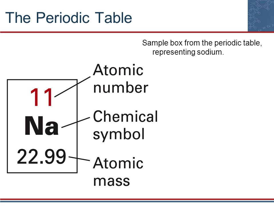 The Periodic Table Sample box from the periodic table, representing sodium.