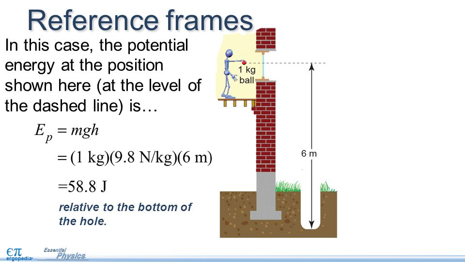 relative to the bottom of the hole. Reference frames In this case, the potential energy at the position shown here (at the level of the dashed line) i