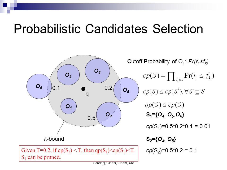 Cheng, Chen, Chen, Xie Probabilistic Candidates Selection O2O2 O3O3 O1O1 O4O4 O5O5 O6O6 q k-bound 0.1 0.2 0.5 Cutoff Probability of O i : Pr(r i ≤f k ) S 1 ={O 4, O 5,O 6 } cp(S 1 )=0.5*0.2*0.1 = 0.01 S 2 ={O 4, O 5 } cp(S 2 )=0.5*0.2 = 0.1 Given T=0.2, if cp(S 2 ) < T, then qp(S 1 )<cp(S 1 )<T.