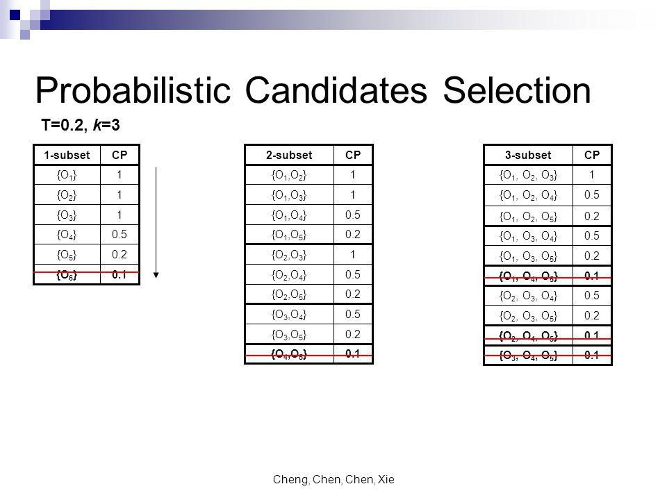 Cheng, Chen, Chen, Xie Probabilistic Candidates Selection 0.5{O 4 } 0.2{O 5 } 0.1{O 6 } 1{O 3 } 1{O 2 } 1{O 1 } CP1-subset 0.2{O 2, O 3, O 5 } 0.2{O 1, O 3, O 5 } 0.1{O 1, O 4, O 5 } 0.5{O 2, O 3, O 4 } 0.1{O 2, O 4, O 5 } 0.1{O 3, O 4, O 5 } 0.5{O 1, O 3, O 4 } 0.2{O 1, O 2, O 5 } 0.5{O 1, O 2, O 4 } 1{O 1, O 2, O 3 } CP3-subset 1{O 2,O 3 } 0.5{O 2,O 4 } 0.2{O 2,O 5 } 0.5{O 3,O 4 } 0.2{O 3,O 5 } 0.2{O 1,O 5 } 0.1{O 4,O 5 } 0.5{O 1,O 4 } 1{O 1,O 3 } 1{O 1,O 2 } CP2-subset T=0.2, k=3