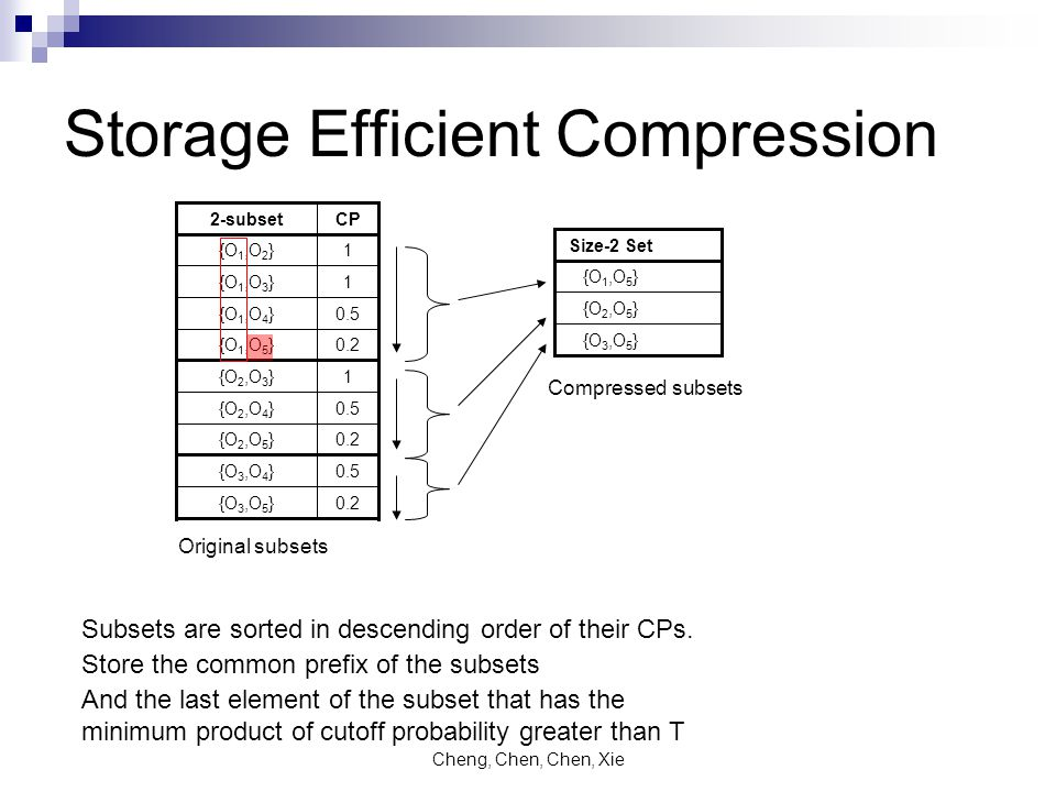 Cheng, Chen, Chen, Xie Storage Efficient Compression 1{O 2,O 3 } 0.5{O 2,O 4 } 0.2{O 2,O 5 } 0.5{O 3,O 4 } 0.2{O 3,O 5 } 0.2{O 1,O 5 } 0.5{O 1,O 4 } 1{O 1,O 3 } 1{O 1,O 2 } CP2-subset Subsets are sorted in descending order of their CPs.
