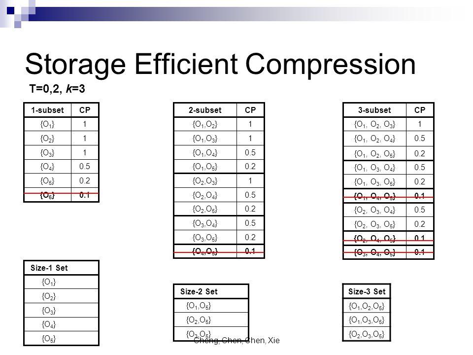 Cheng, Chen, Chen, Xie Storage Efficient Compression 0.5{O 4 } 0.2{O 5 } 0.1{O 6 } 1{O 3 } 1{O 2 } 1{O 1 } CP1-subset 0.2{O 2, O 3, O 5 } 0.2{O 1, O 3, O 5 } 0.1{O 1, O 4, O 5 } 0.5{O 2, O 3, O 4 } 0.1{O 2, O 4, O 5 } 0.1{O 3, O 4, O 5 } 0.5{O 1, O 3, O 4 } 0.2{O 1, O 2, O 5 } 0.5{O 1, O 2, O 4 } 1{O 1, O 2, O 3 } CP3-subset 1{O 2,O 3 } 0.5{O 2,O 4 } 0.2{O 2,O 5 } 0.5{O 3,O 4 } 0.2{O 3,O 5 } 0.2{O 1,O 5 } 0.1{O 4,O 5 } 0.5{O 1,O 4 } 1{O 1,O 3 } 1{O 1,O 2 } CP2-subset {O 4 } {O 5 } {O 3 } {O 2 } {O 1 } Size-1 Set {O 3,O 5 } {O 2,O 5 } {O 1,O 5 } Size-2 Set Size-3 Set {O 1,O 2,O 5 } {O 1,O 3,O 5 } {O 2,O 3,O 5 } T=0,2, k=3