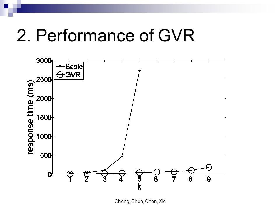 Cheng, Chen, Chen, Xie 2. Performance of GVR