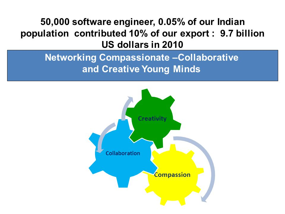 Compassion Collaboration Creativity Networking Compassionate –Collaborative and Creative Young Minds 50,000 software engineer, 0.05% of our Indian pop