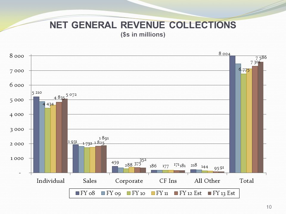 NET GENERAL REVENUE COLLECTIONS ($s in millions) 10