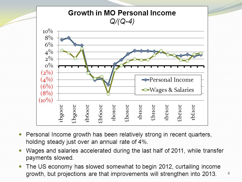 Personal Income growth has been relatively strong in recent quarters, holding steady just over an annual rate of 4%.
