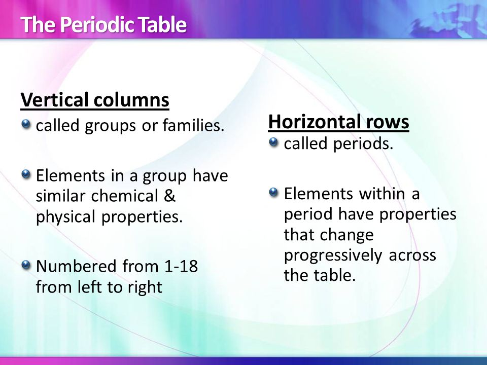 Vertical columns Horizontal rows called groups or families.
