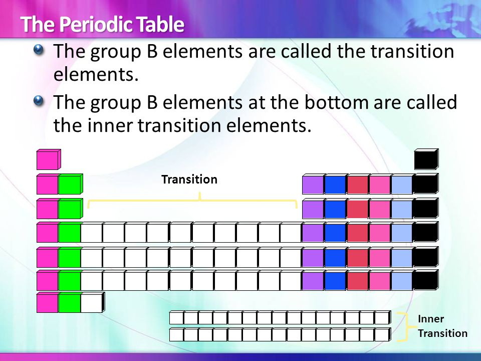 The group B elements are called the transition elements. The group B elements at the bottom are called the inner transition elements. Transition Inner
