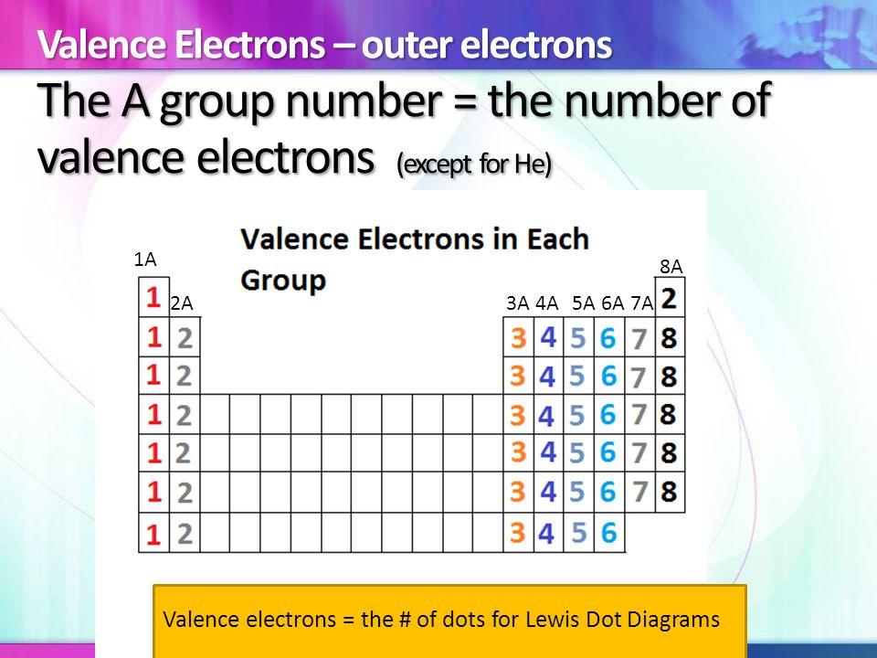 The A group number = the number of valence electrons (except for He) 1A 2A3A4A5A6A7A 8A Valence electrons = the # of dots for Lewis Dot Diagrams Valence Electrons – outer electrons