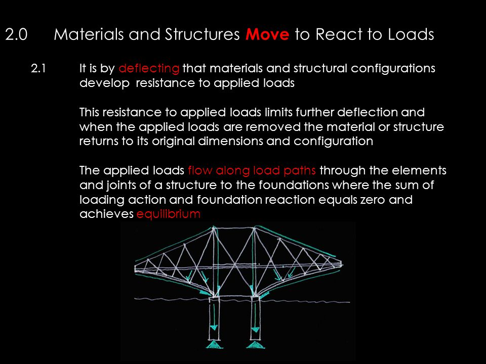 2.0Materials and Structures Move to React to Loads 2.1It is by deflecting that materials and structural configurations develop resistance to applied l