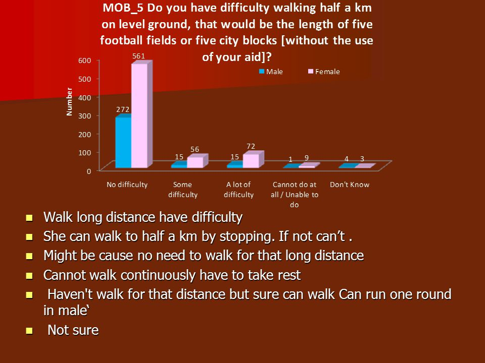 Walk long distance have difficulty Walk long distance have difficulty She can walk to half a km by stopping.
