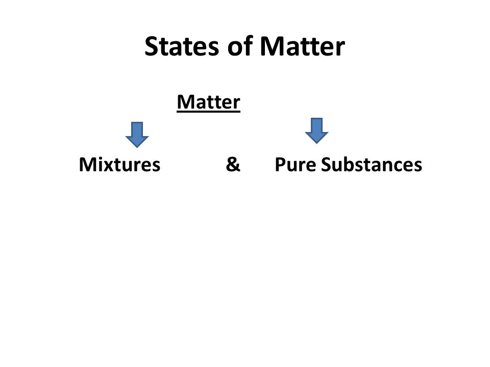 States of Matter Matter Mixtures & Pure Substances