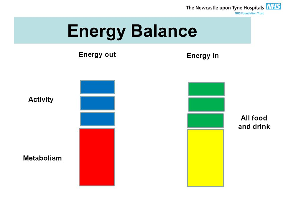 Energy Balance Metabolism Energy in Energy out All food and drink Activity