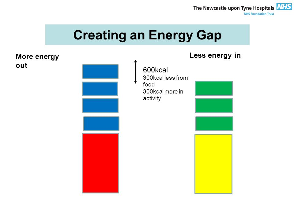 Creating an Energy Gap More energy out Less energy in 600kcal 300kcal less from food 300kcal more in activity