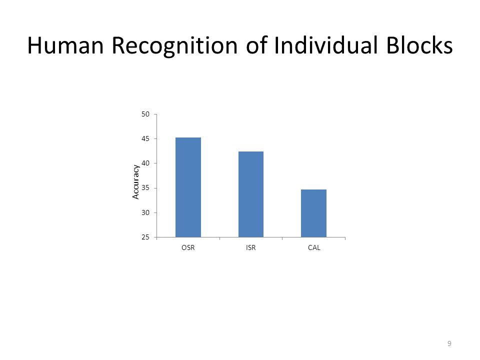 Human Recognition of Individual Blocks Accuracy 9