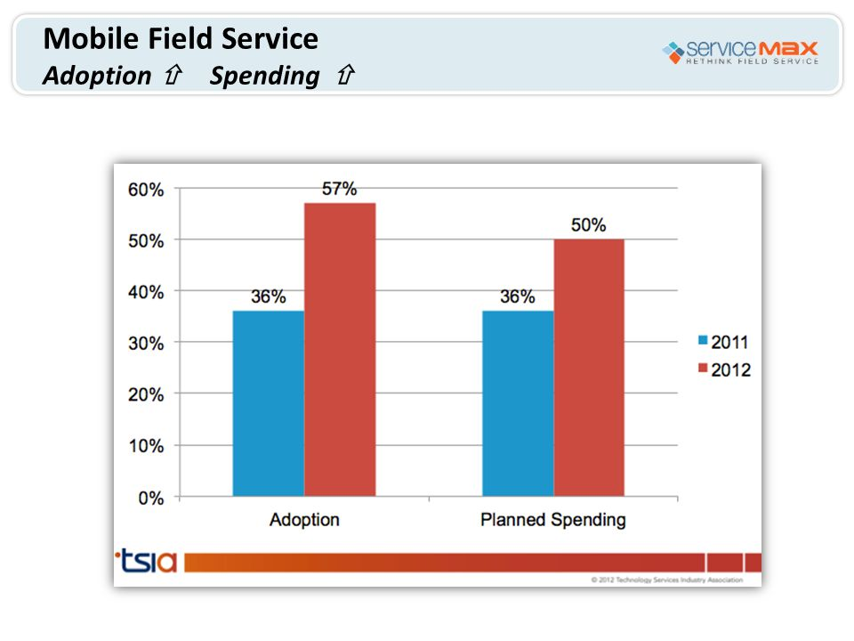 Mobile Field Service Adoption  Spending 