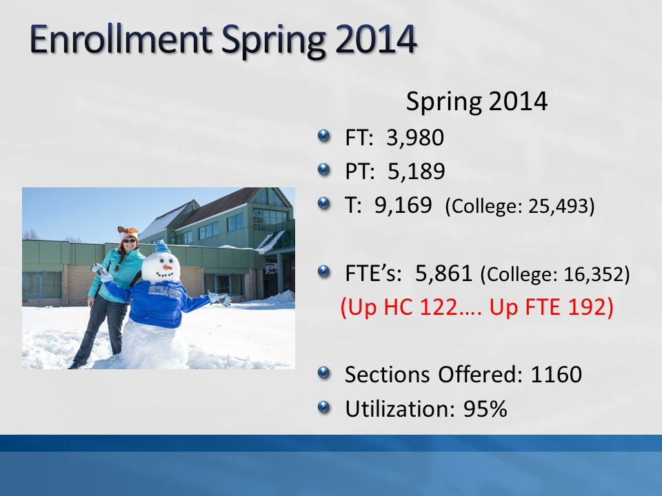Spring 2014 FT: 3,980 PT: 5,189 T: 9,169 (College: 25,493) FTE's: 5,861 (College: 16,352) (Up HC 122….