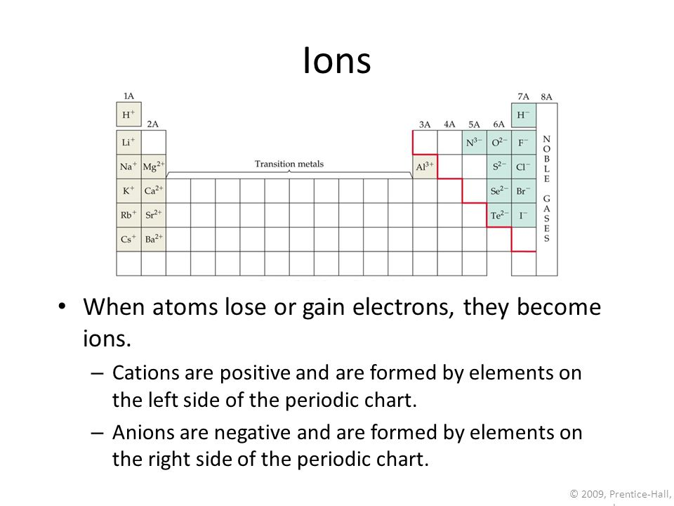 © 2009, Prentice-Hall, Inc. Ions When atoms lose or gain electrons, they become ions.